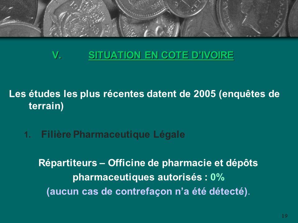 19 V.SITUATION EN COTE DIVOIRE Les études les plus récentes datent de 2005 (enquêtes de terrain) Filière Pharmaceutique Légale Répartiteurs – Officine
