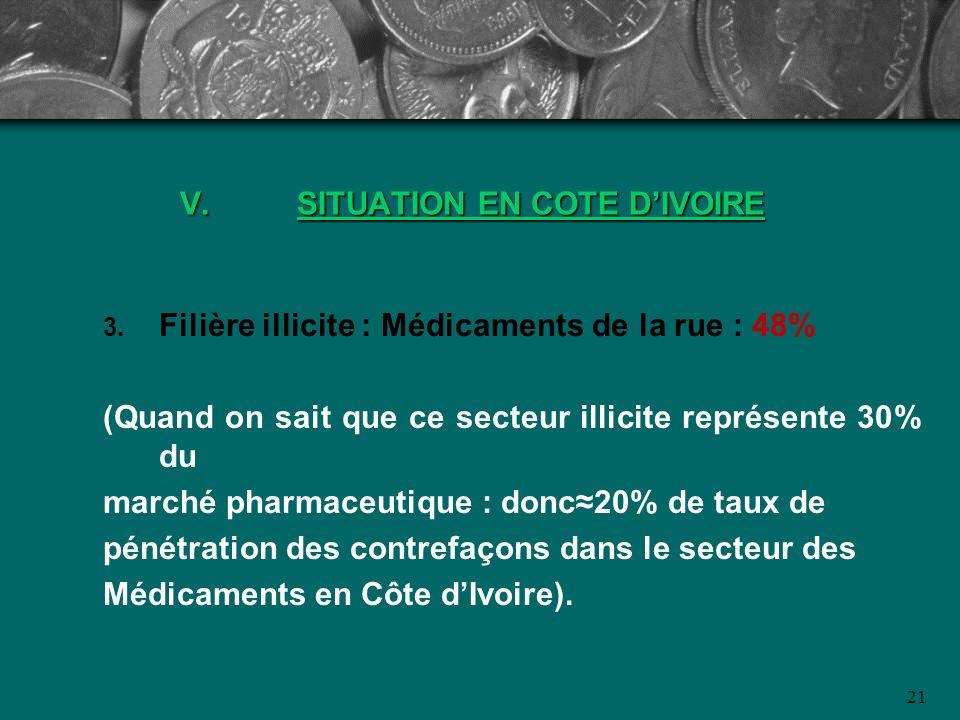 21 V.SITUATION EN COTE DIVOIRE Filière illicite : Médicaments de la rue : 48% (Quand on sait que ce secteur illicite représente 30% du marché pharmace