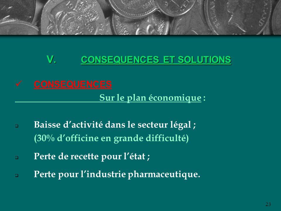 23 V. CONSEQUENCES ET SOLUTIONS CONSEQUENCES Sur le plan économique : Baisse dactivité dans le secteur légal ; (30% dofficine en grande difficulté) Pe