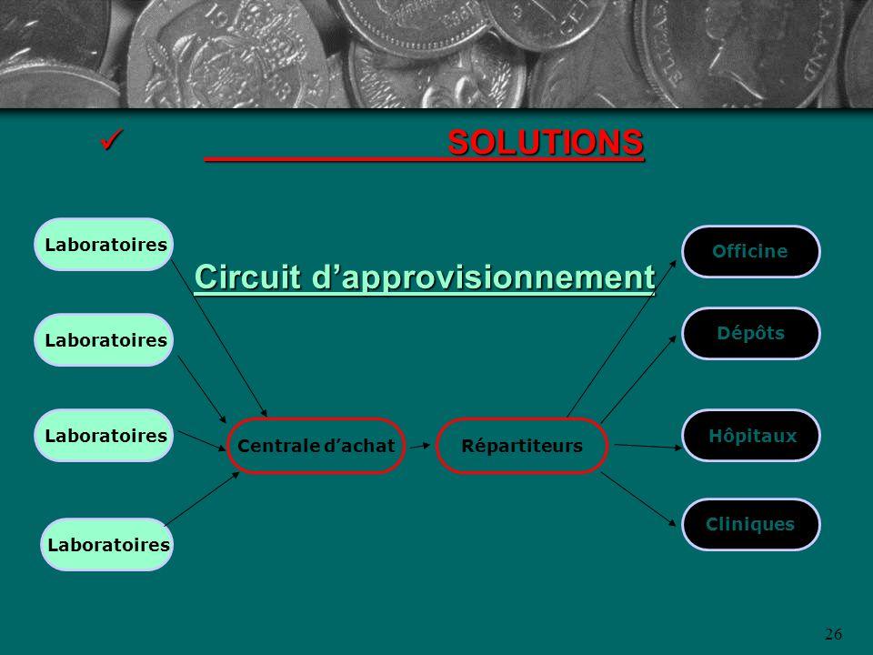 26 SOLUTIONS Circuit dapprovisionnement SOLUTIONS Circuit dapprovisionnement RépartiteursCentrale dachat Laboratoires Officine Dépôts Hôpitaux Cliniqu
