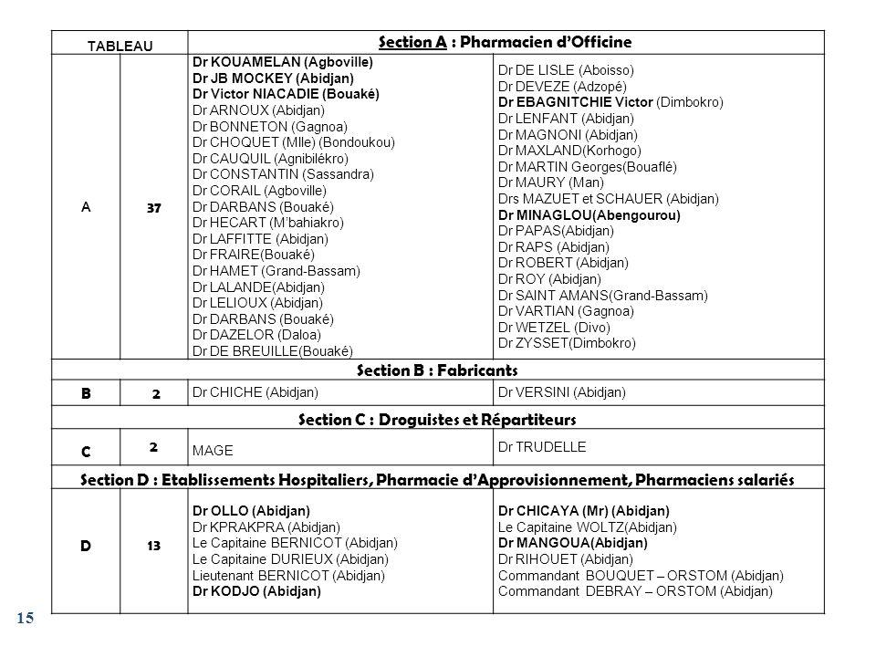 15 TABLEAU Section A : Pharmacien dOfficine A 37 Dr KOUAMELAN (Agboville) Dr JB MOCKEY (Abidjan) Dr Victor NIACADIE (Bouaké) Dr ARNOUX (Abidjan) Dr BO