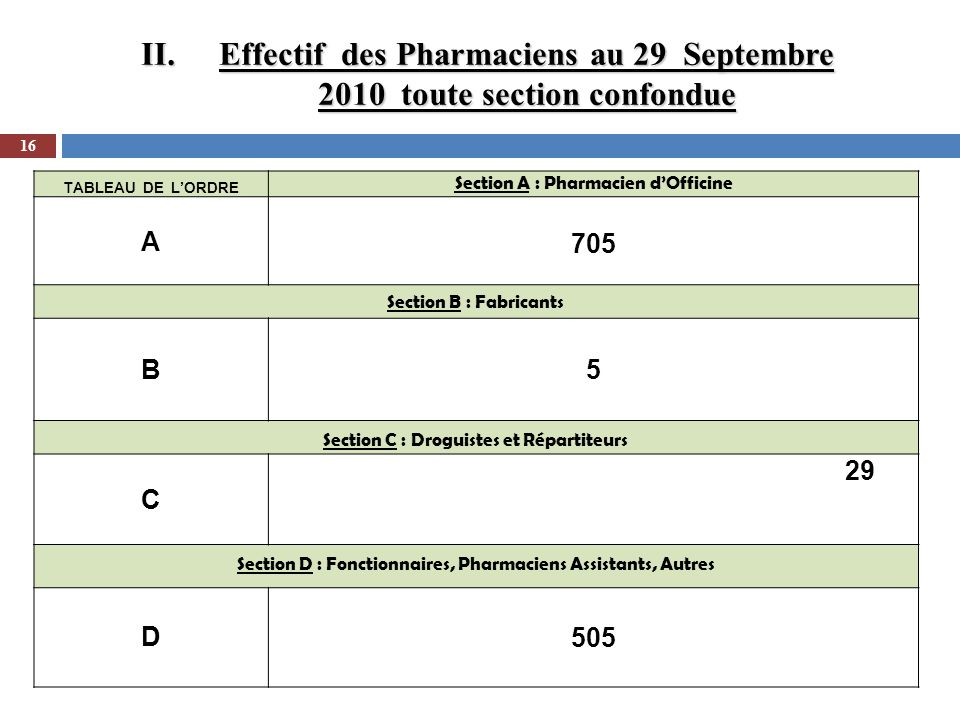 II.Effectif des Pharmaciens au 29 Septembre 2010 toute section confondue 16 TABLEAU DE LORDRE Section A : Pharmacien dOfficine A 705 Section B : Fabri