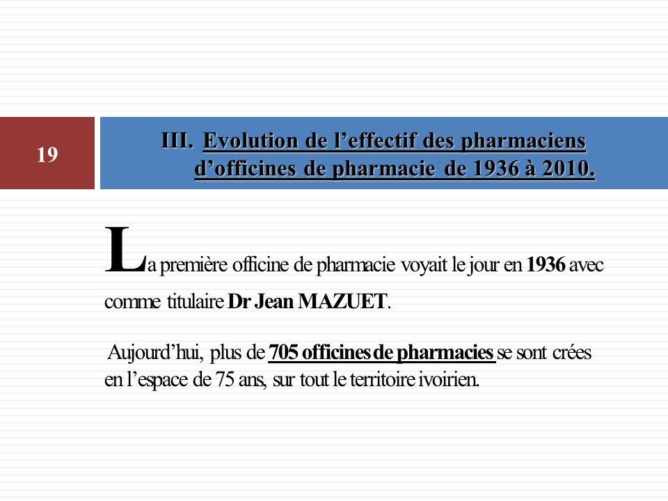 L a première officine de pharmacie voyait le jour en 1936 avec comme titulaire Dr Jean MAZUET. Aujourdhui, plus de 705 officines de pharmacies se sont
