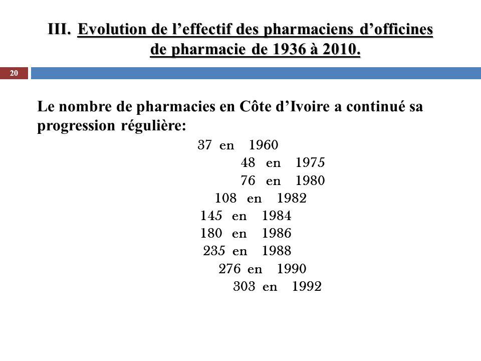 III.Evolution de leffectif des pharmaciens dofficines de pharmacie de 1936 à 2010. 20 Le nombre de pharmacies en Côte dIvoire a continué sa progressio