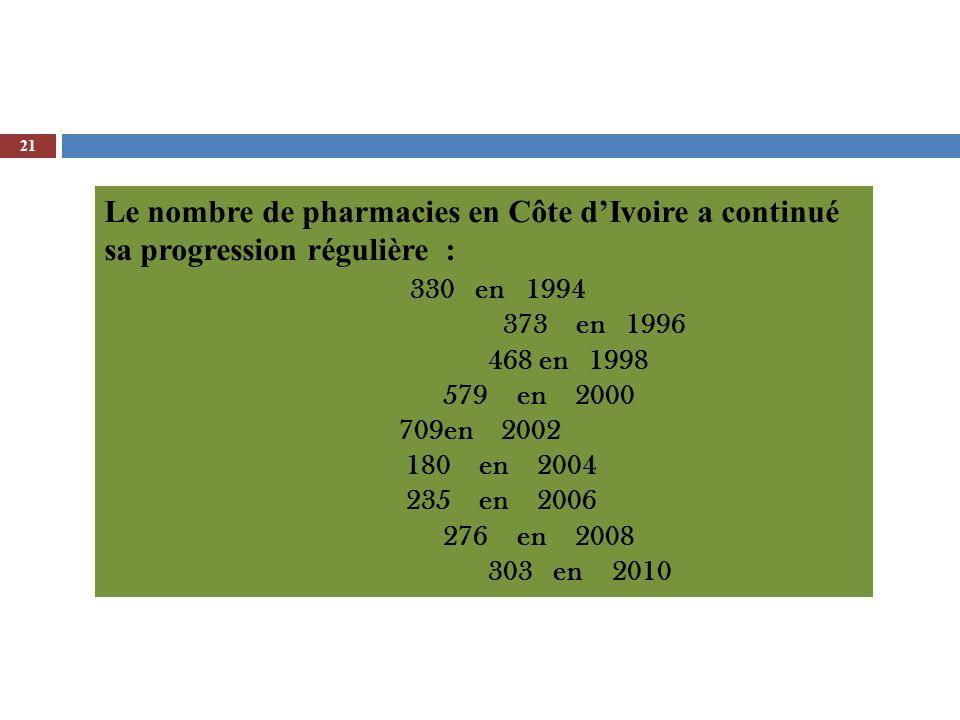 21 Le nombre de pharmacies en Côte dIvoire a continué sa progression régulière : 330 en 1994 373 en 1996 468 en 1998 579 en 2000 709en 2002 180 en 200