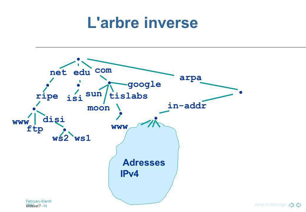 Jump to first page February-March 2002 slideset 7 -10 L arbre inverse net com ripe www edu isi tislabs disi ws1ws2 ftp sun moon google arpa in-addr Adresses IPv4