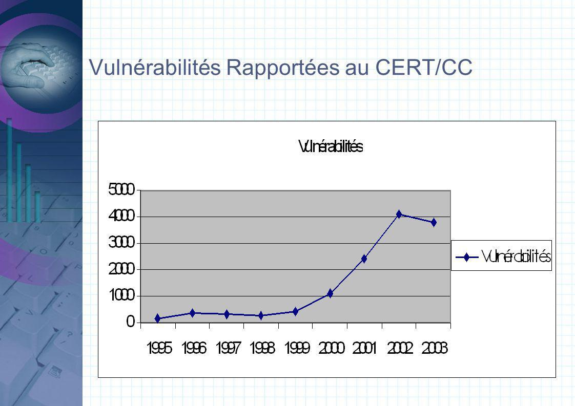 Vulnérabilités Rapportées au CERT/CC