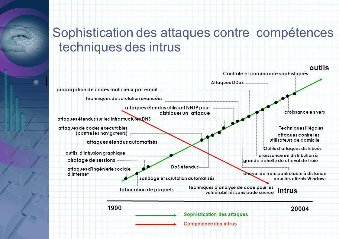 Sophistication des attaques contre compétences techniques des intrus I 1990 20004 attaques dingénierie sociale dInternet fabrication de paquets pirata