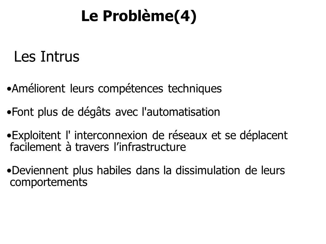Le Problème(4) Les Intrus Améliorent leurs compétences techniques Font plus de dégâts avec l'automatisation Exploitent l' interconnexion de réseaux et