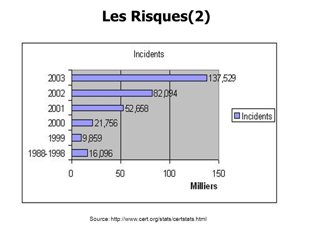 Les Risques(2) Source: http://www.cert.org/stats/certstats.html
