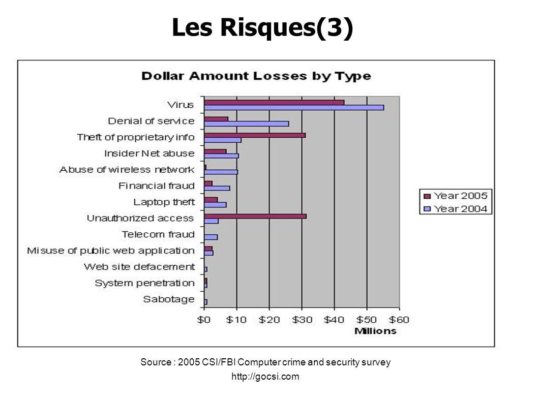 Les Risques(3) Source : 2005 CSI/FBI Computer crime and security survey http://gocsi.com