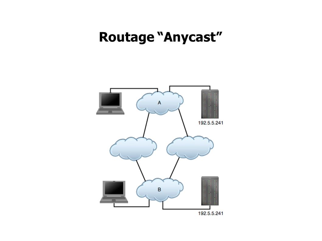 Routage Anycast