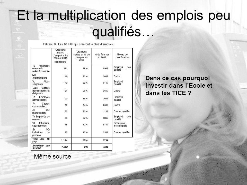 Et la multiplication des emplois peu qualifiés… Dans ce cas pourquoi investir dans lEcole et dans les TICE .