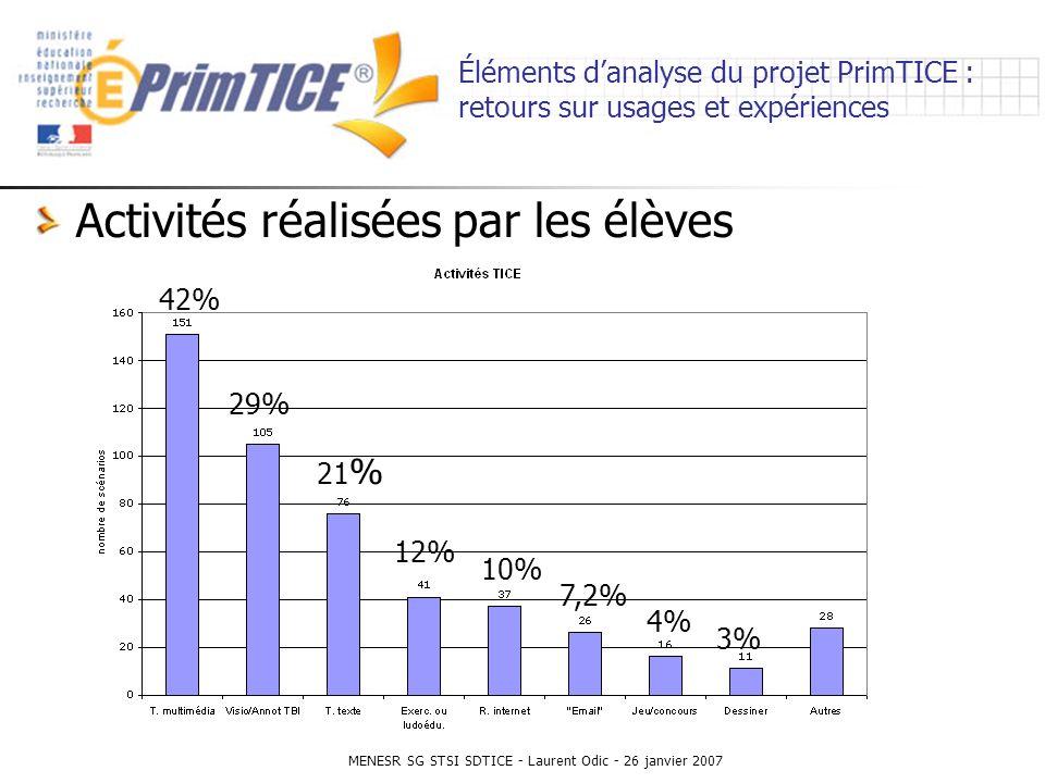 MENESR SG STSI SDTICE - Laurent Odic - 26 janvier 2007 Éléments danalyse du projet PrimTICE : retours sur usages et expériences Activités réalisées par les élèves 42% 29% 21 % 12% 10% 7,2% 4% 3%