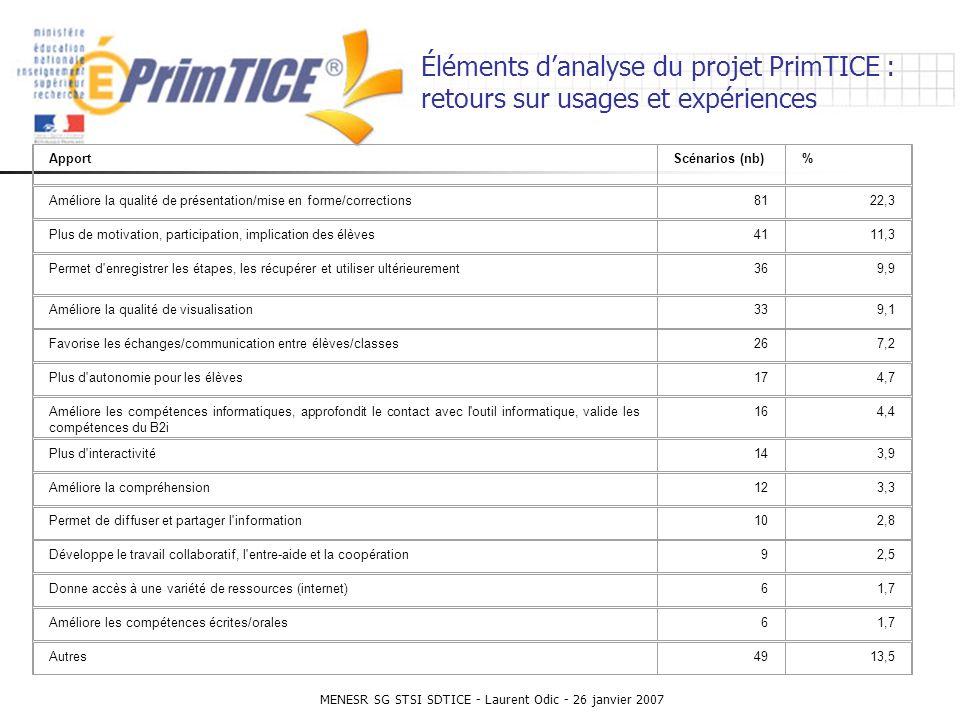 MENESR SG STSI SDTICE - Laurent Odic - 26 janvier 2007 Éléments danalyse du projet PrimTICE : retours sur usages et expériences Tableau 7.