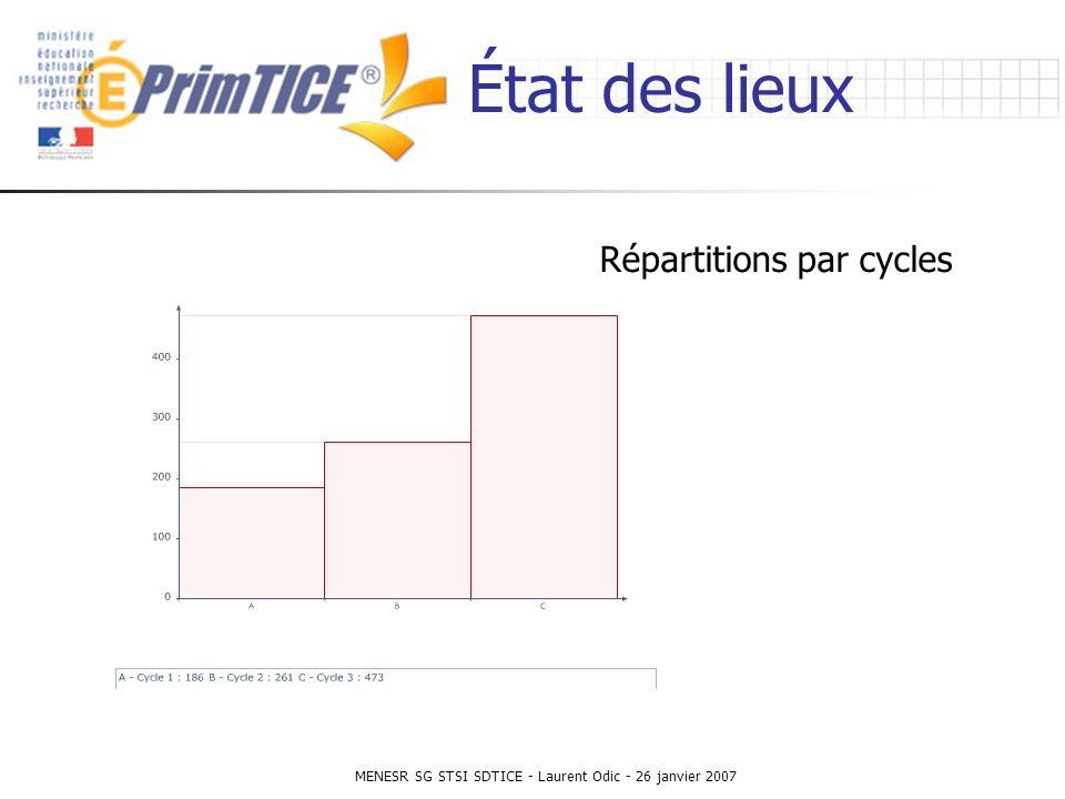 MENESR SG STSI SDTICE - Laurent Odic - 26 janvier 2007 État des lieux Répartitions par cycles
