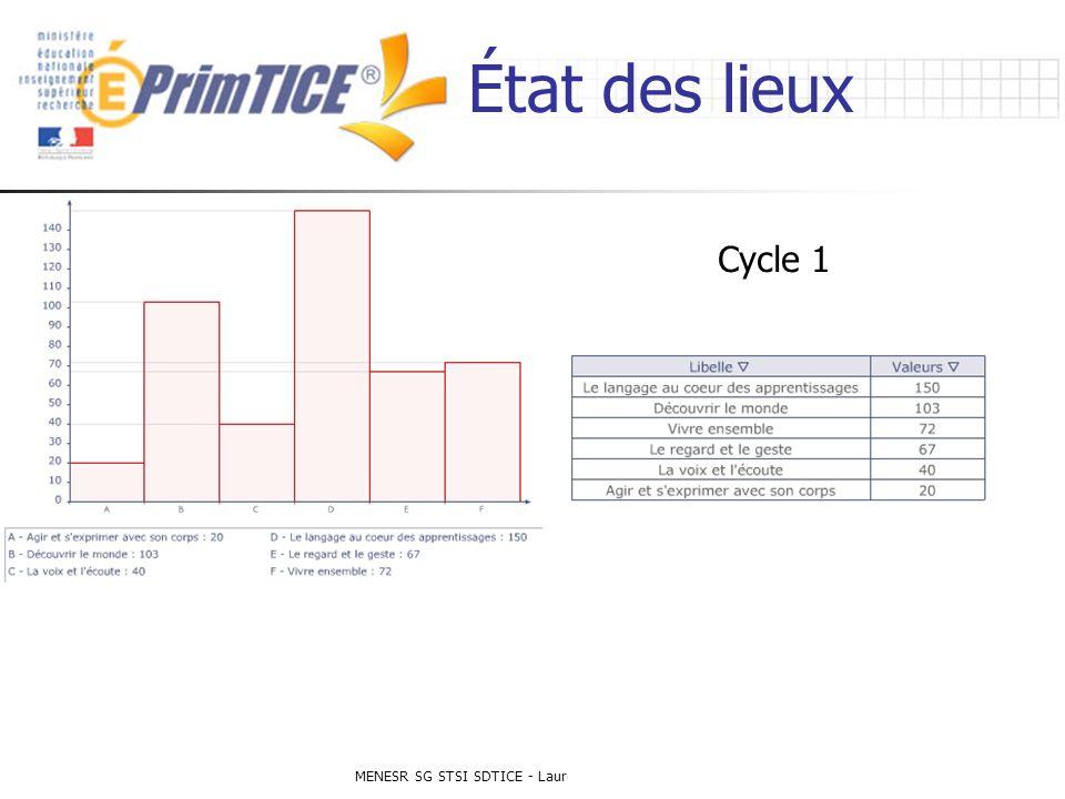 MENESR SG STSI SDTICE - Laurent Odic - 26 janvier 2007 État des lieux Cycle 1