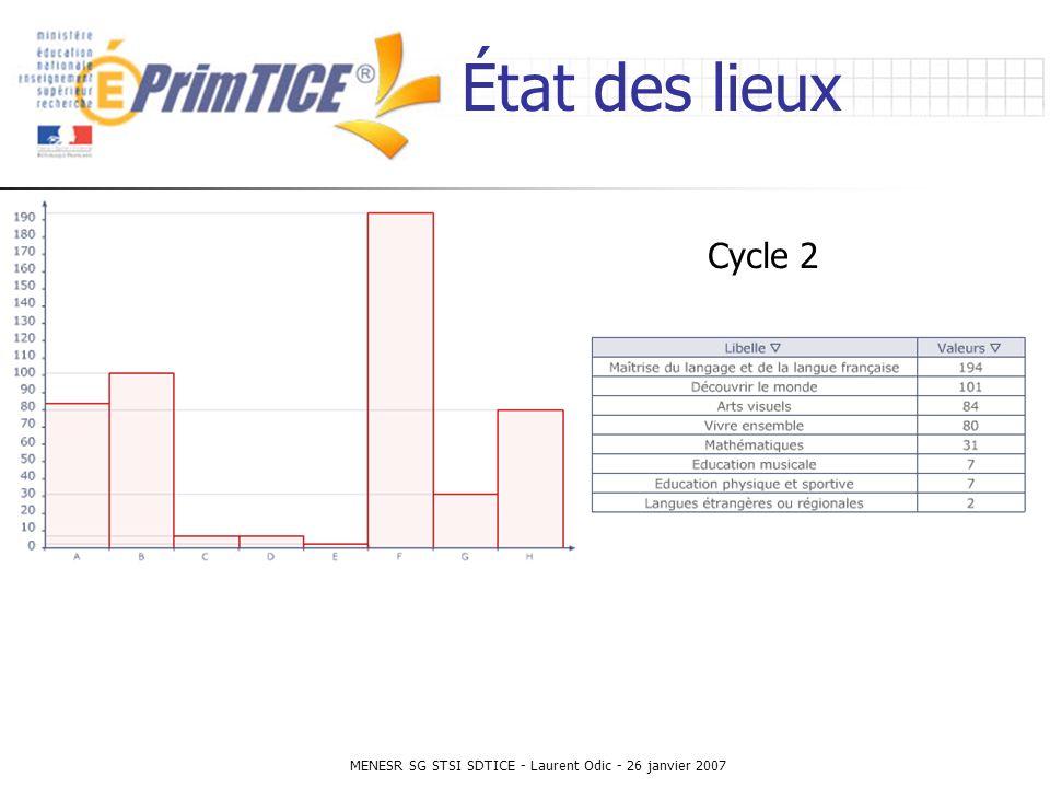 MENESR SG STSI SDTICE - Laurent Odic - 26 janvier 2007 État des lieux Cycle 2