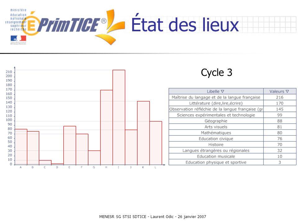 MENESR SG STSI SDTICE - Laurent Odic - 26 janvier 2007 État des lieux Cycle 3