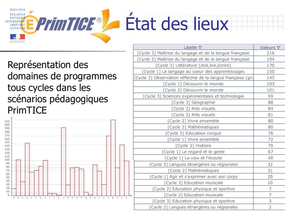 MENESR SG STSI SDTICE - Laurent Odic - 26 janvier 2007 État des lieux Représentation des domaines de programmes tous cycles dans les scénarios pédagogiques PrimTICE