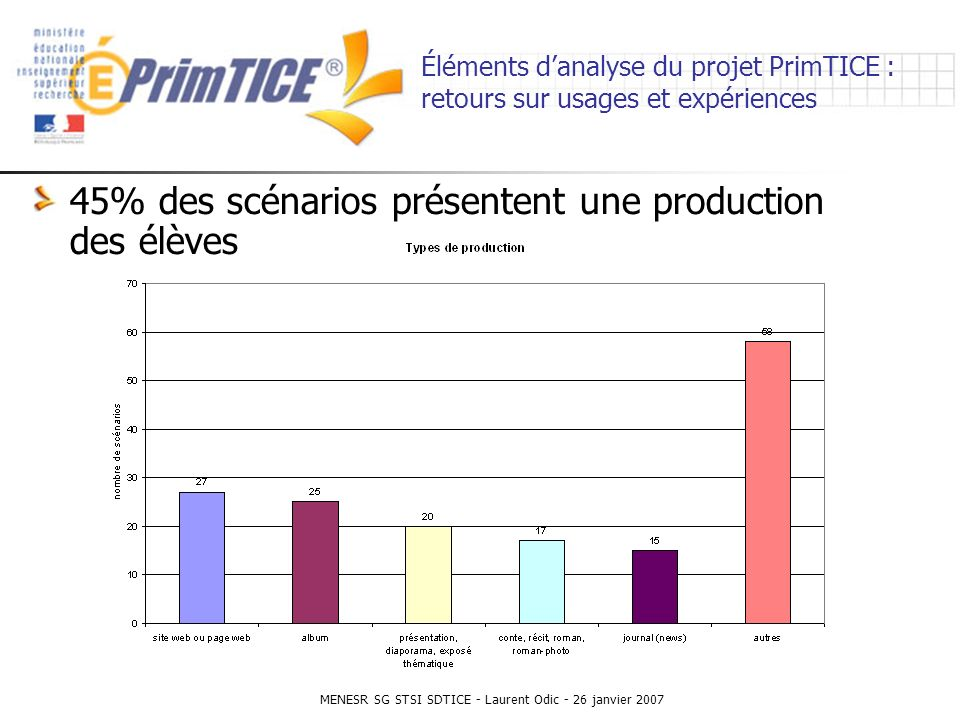 MENESR SG STSI SDTICE - Laurent Odic - 26 janvier 2007 Éléments danalyse du projet PrimTICE : retours sur usages et expériences 45% des scénarios présentent une production des élèves