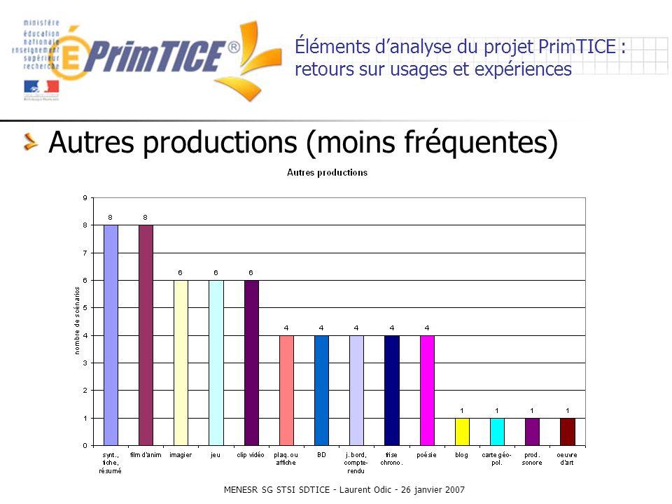 MENESR SG STSI SDTICE - Laurent Odic - 26 janvier 2007 Éléments danalyse du projet PrimTICE : retours sur usages et expériences Autres productions (moins fréquentes)