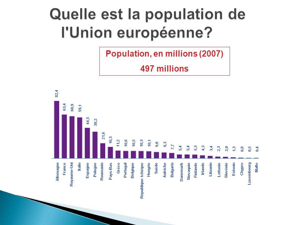 Population, en millions (2007) 497 millions 82,4 63,4 60,9 59,1 44,5 38,2 21,6 16,3 11,2 10,6 10,5 10,310,1 9,08,3 7,7 5,4 5,3 4,3 3,4 2,3 2,0 1,30,80,50,4 France Espagne Suède Pologne Finlande Italie Royaume-Uni Roumanie Grèce Bulgarie Hongrie Portugal Autriche République tchèque Irlande Lituanie Lettonie Slovaquie Estonie Danemark Pays-Bas Belgique Slovénie Chypre Luxembourg Malte Allemagne