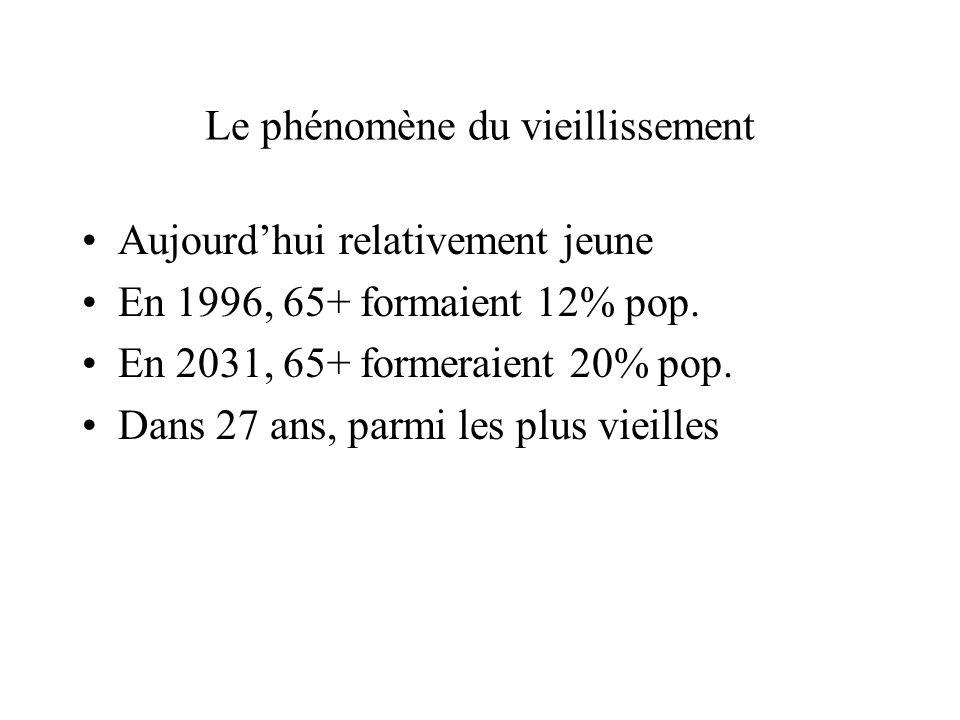 Le phénomène du vieillissement Aujourdhui relativement jeune En 1996, 65+ formaient 12% pop. En 2031, 65+ formeraient 20% pop. Dans 27 ans, parmi les