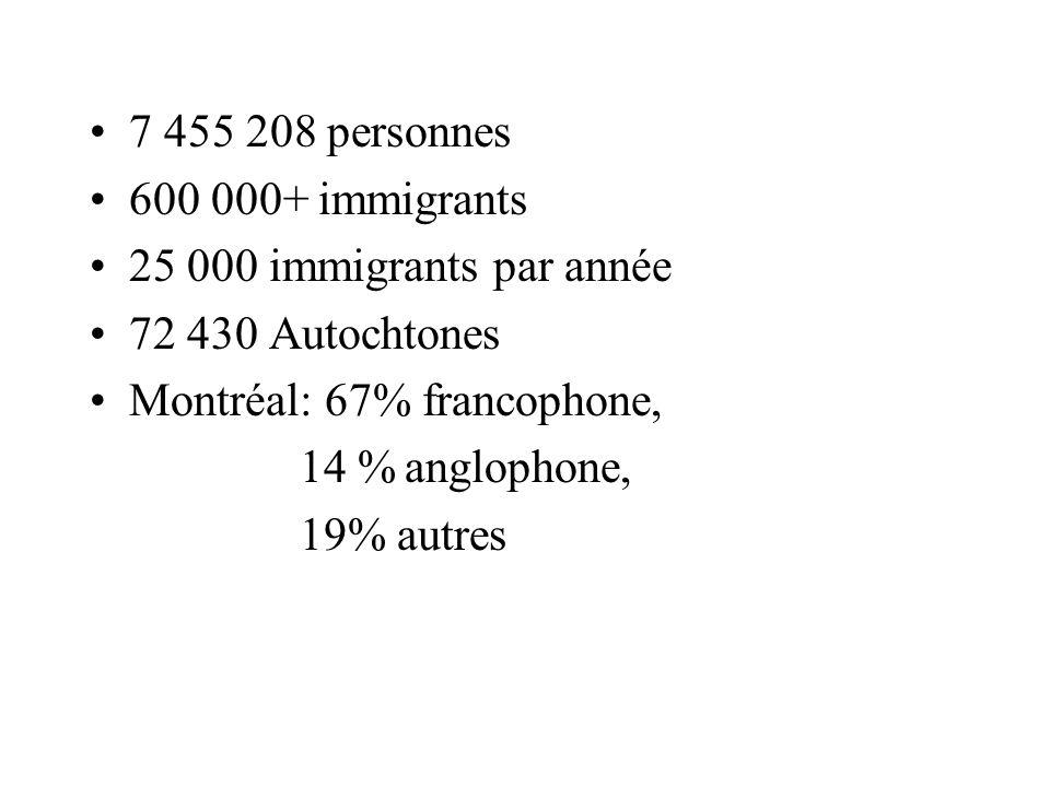 7 455 208 personnes 600 000+ immigrants 25 000 immigrants par année 72 430 Autochtones Montréal: 67% francophone, 14 %anglophone, 19% autres