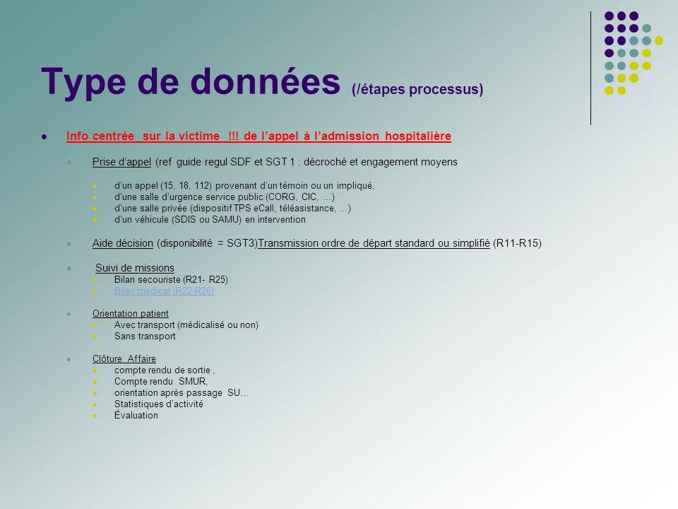 Type de données (/étapes processus) Info centrée sur la victime !!! de lappel à ladmission hospitalière Prise dappel (ref guide regul SDF et SGT 1 : d