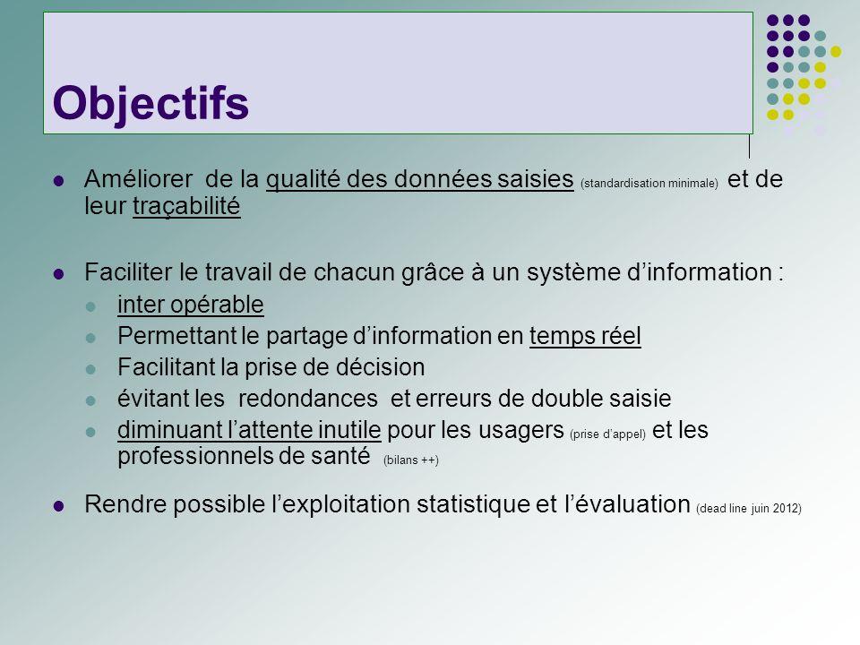 Objectifs Améliorer de la qualité des données saisies (standardisation minimale) et de leur traçabilité Faciliter le travail de chacun grâce à un syst