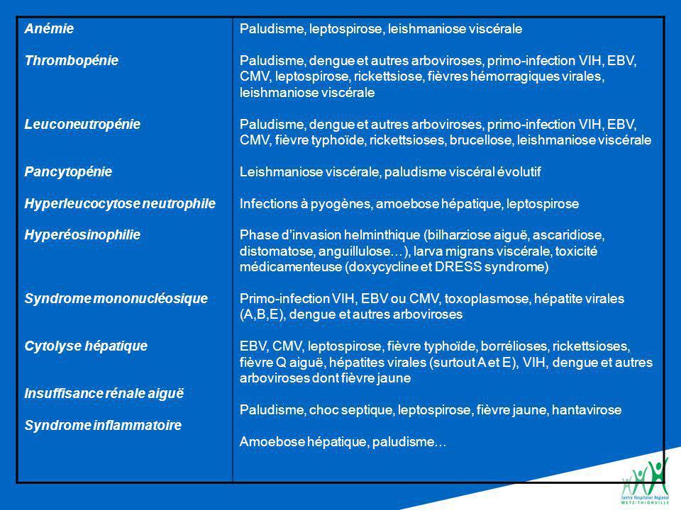Anémie Thrombopénie Leuconeutropénie Pancytopénie Hyperleucocytose neutrophile Hyperéosinophilie Syndrome mononucléosique Cytolyse hépatique Insuffisance rénale aiguë Syndrome inflammatoire Paludisme, leptospirose, leishmaniose viscérale Paludisme, dengue et autres arboviroses, primo-infection VIH, EBV, CMV, leptospirose, rickettsiose, fièvres hémorragiques virales, leishmaniose viscérale Paludisme, dengue et autres arboviroses, primo-infection VIH, EBV, CMV, fièvre typhoïde, rickettsioses, brucellose, leishmaniose viscérale Leishmaniose viscérale, paludisme viscéral évolutif Infections à pyogènes, amoebose hépatique, leptospirose Phase dinvasion helminthique (bilharziose aiguë, ascaridiose, distomatose, anguillulose…), larva migrans viscérale, toxicité médicamenteuse (doxycycline et DRESS syndrome) Primo-infection VIH, EBV ou CMV, toxoplasmose, hépatite virales (A,B,E), dengue et autres arboviroses EBV, CMV, leptospirose, fièvre typhoïde, borrélioses, rickettsioses, fièvre Q aiguë, hépatites virales (surtout A et E), VIH, dengue et autres arboviroses dont fièvre jaune Paludisme, choc septique, leptospirose, fièvre jaune, hantavirose Amoebose hépatique, paludisme…