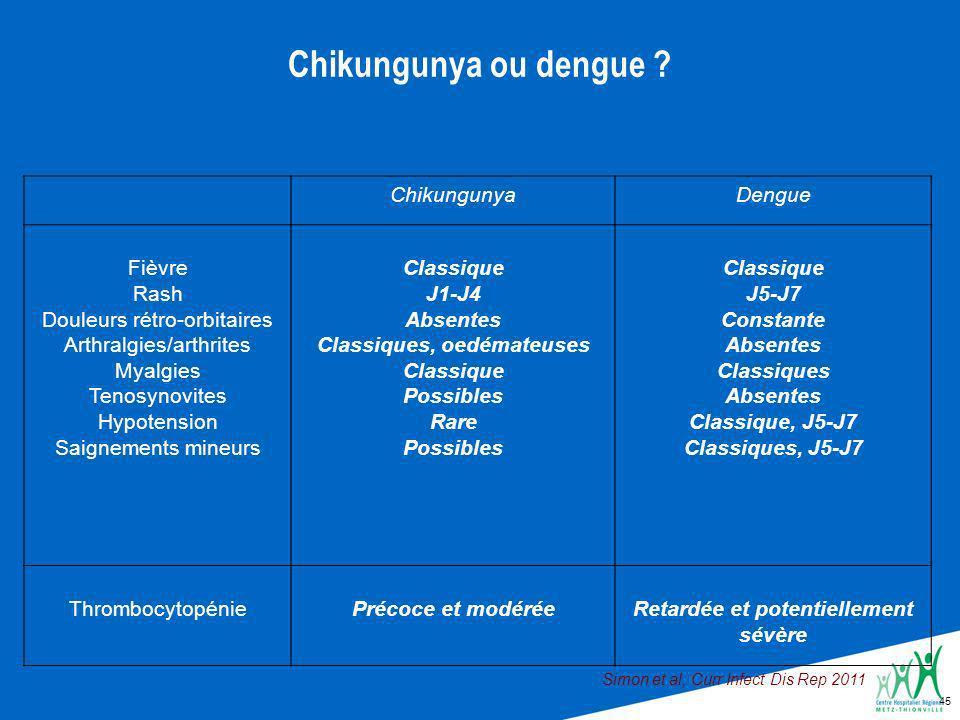 45 Chikungunya ou dengue .