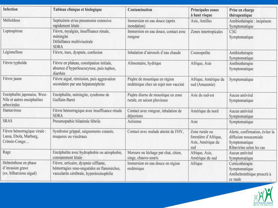 Top 10 des infections importées à savoir évoquer par les urgentistes Paludisme(s) Fièvre typhoïde Diarrhée (turista) Amoebose ( intestinale et hépatique) DengueChikungunya LeptospiroseRickettsioses Primo-infection VIHBilharziose
