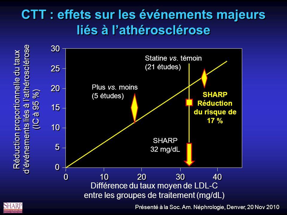 Réduction proportionnelle du taux dévénements liés à lathérosclérose (IC à 95 %) 0 0 5 5 10 15 20 25 30 Statine vs.