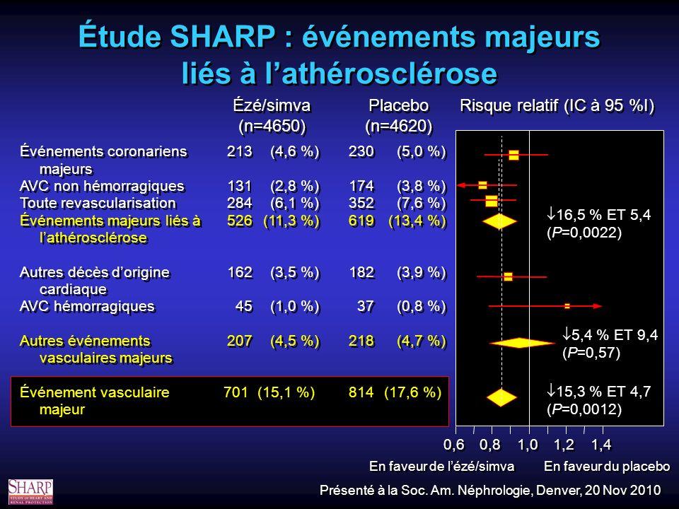 Étude SHARP : événements majeurs liés à lathérosclérose Risque relatif (IC à 95 %I) Placebo (n=4620) Placebo (n=4620) Ézé/simva (n=4650) Ézé/simva (n=4650) Événements coronariens majeurs AVC non hémorragiques Toute revascularisation Événements majeurs liés à lathérosclérose Autres décès dorigine cardiaque AVC hémorragiques Autres événements vasculaires majeurs Événement vasculaire majeur Événements coronariens majeurs AVC non hémorragiques Toute revascularisation Événements majeurs liés à lathérosclérose Autres décès dorigine cardiaque AVC hémorragiques Autres événements vasculaires majeurs Événement vasculaire majeur 213 131 284 526 162 45 207 701 213 131 284 526 162 45 207 701 (4,6 %) (2,8 %) (6,1 %) (11,3 %) (3,5 %) (1,0 %) (4,5 %) (15,1 %) (4,6 %) (2,8 %) (6,1 %) (11,3 %) (3,5 %) (1,0 %) (4,5 %) (15,1 %) 230 174 352 619 182 37 218 814 230 174 352 619 182 37 218 814 (5,0 %) (3,8 %) (7,6 %) (13,4 %) (3,9 %) (0,8 %) (4,7 %) (17,6 %) (5,0 %) (3,8 %) (7,6 %) (13,4 %) (3,9 %) (0,8 %) (4,7 %) (17,6 %) 16,5 % ET 5,4 (P=0,0022) 5,4 % ET 9,4 (P=0,57) 15,3 % ET 4,7 (P=0,0012) 0,6 0,8 1,0 1,2 1,4 En faveur de lézé/simva En faveur du placebo Présenté à la Soc.
