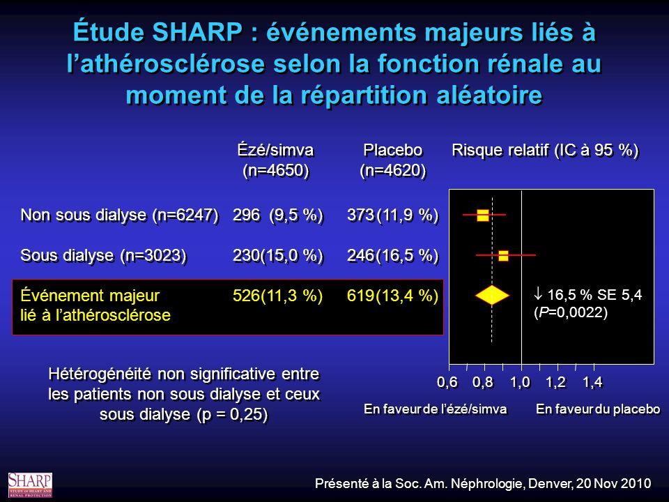 16,5 % SE 5,4 (P=0,0022) 0,6 0,8 1,0 1,2 1,4 Étude SHARP : événements majeurs liés à lathérosclérose selon la fonction rénale au moment de la répartition aléatoire Non sous dialyse (n=6247) Sous dialyse (n=3023) Événement majeur lié à lathérosclérose Non sous dialyse (n=6247) Sous dialyse (n=3023) Événement majeur lié à lathérosclérose 296 230 526 296 230 526 (9,5 %) (15,0 %) (11,3 %) (9,5 %) (15,0 %) (11,3 %) 373 246 619 373 246 619 (11,9 %) (16,5 %) (13,4 %) (11,9 %) (16,5 %) (13,4 %) Hétérogénéité non significative entre les patients non sous dialyse et ceux sous dialyse (p = 0,25) Risque relatif (IC à 95 %) Placebo (n=4620) Placebo (n=4620) Ézé/simva (n=4650) Ézé/simva (n=4650) Présenté à la Soc.