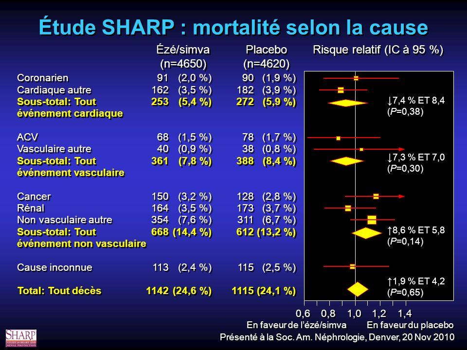 Risque relatif (IC à 95 %) Placebo (n=4620) Placebo (n=4620) Ézé/simva (n=4650) Ézé/simva (n=4650) 0,6 0,8 1,0 1,2 1,4 Coronarien Cardiaque autre Sous-total: Tout événement cardiaque ACV Vasculaire autre Sous-total: Tout événement vasculaire Cancer Rénal Non vasculaire autre Sous-total: Tout événement non vasculaire Cause inconnue Total: Tout décès Coronarien Cardiaque autre Sous-total: Tout événement cardiaque ACV Vasculaire autre Sous-total: Tout événement vasculaire Cancer Rénal Non vasculaire autre Sous-total: Tout événement non vasculaire Cause inconnue Total: Tout décès 91 162 253 68 40 361 150 164 354 668 113 1142 91 162 253 68 40 361 150 164 354 668 113 1142 (2,0 %) (3,5 %) (5,4 %) (1,5 %) (0,9 %) (7,8 %) (3,2 %) (3,5 %) (7,6 %) (14,4 %) (2,4 %) (24,6 %) (2,0 %) (3,5 %) (5,4 %) (1,5 %) (0,9 %) (7,8 %) (3,2 %) (3,5 %) (7,6 %) (14,4 %) (2,4 %) (24,6 %) 90 182 272 78 38 388 128 173 311 612 115 1115 90 182 272 78 38 388 128 173 311 612 115 1115 (1,9 %) (3,9 %) (5,9 %) (1,7 %) (0,8 %) (8,4 %) (2,8 %) (3,7 %) (6,7 %) (13,2 %) (2,5 %) (24,1 %) (1,9 %) (3,9 %) (5,9 %) (1,7 %) (0,8 %) (8,4 %) (2,8 %) (3,7 %) (6,7 %) (13,2 %) (2,5 %) (24,1 %) 7,4 % ET 8,4 (P=0,38) 7,3 % ET 7,0 (P=0,30) 8,6 % ET 5,8 (P=0,14) 1,9 % ET 4,2 (P=0,65) Étude SHARP : mortalité selon la cause Présenté à la Soc.