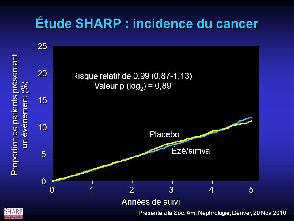 Étude SHARP : incidence du cancer 0 0 1 1 2 2 3 3 4 4 5 5 Années de suivi 0 0 5 5 10 15 20 25 Proportion de patients présentant un événement (%) Placebo Ézé/simva Risque relatif de 0,99 (0,87-1,13) Valeur p (log 2 ) = 0,89 Présenté à la Soc.