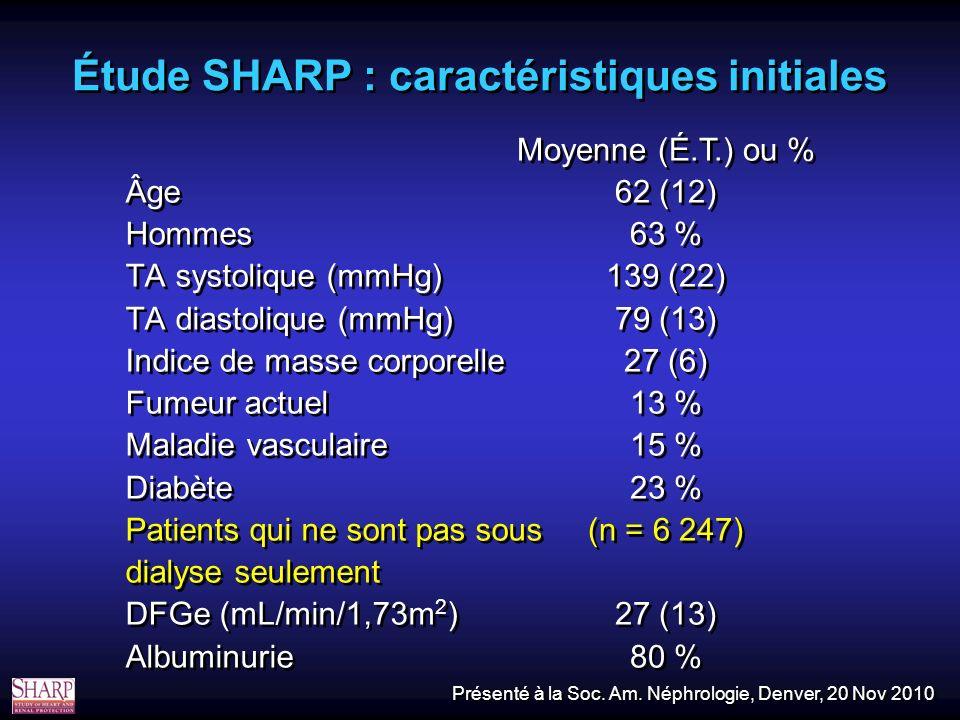 Étude SHARP : caractéristiques initiales Âge Hommes TA systolique (mmHg) TA diastolique (mmHg) Indice de masse corporelle Fumeur actuel Maladie vasculaire Diabète Patients qui ne sont pas sous dialyse seulement DFGe (mL/min/1,73m 2 ) Albuminurie Âge Hommes TA systolique (mmHg) TA diastolique (mmHg) Indice de masse corporelle Fumeur actuel Maladie vasculaire Diabète Patients qui ne sont pas sous dialyse seulement DFGe (mL/min/1,73m 2 ) Albuminurie Moyenne (É.T.) ou % 62 (12) 63 % 139 (22) 79 (13) 27 (6) 13 % 15 % 23 % (n = 6 247) 27 (13) 80 % Moyenne (É.T.) ou % 62 (12) 63 % 139 (22) 79 (13) 27 (6) 13 % 15 % 23 % (n = 6 247) 27 (13) 80 % Présenté à la Soc.