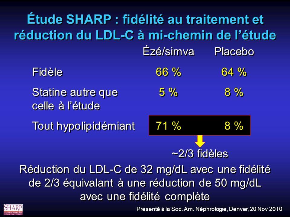 Étude SHARP : fidélité au traitement et réduction du LDL-C à mi-chemin de létude ~2/3 fidèles Réduction du LDL-C de 32 mg/dL avec une fidélité de 2/3 équivalant à une réduction de 50 mg/dL avec une fidélité complète Ézé/simvaPlacebo Fidèle66 %64 % Statine autre que5 %8 % celle à létude Tout hypolipidémiant71 %8 % Ézé/simvaPlacebo Fidèle66 %64 % Statine autre que5 %8 % celle à létude Tout hypolipidémiant71 %8 % Présenté à la Soc.