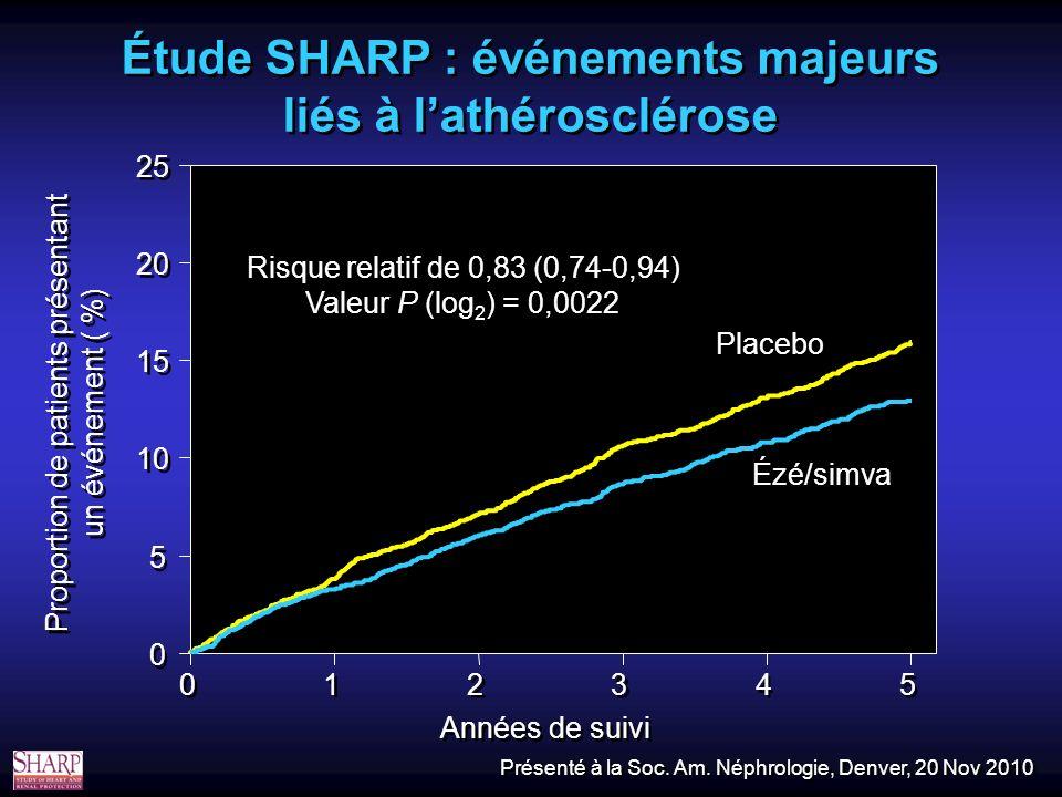 Étude SHARP : événements majeurs liés à lathérosclérose 0 0 1 1 2 2 3 3 4 4 5 5 Années de suivi 0 0 5 5 10 15 20 25 Proportion de patients présentant un événement ( %) Risque relatif de 0,83 (0,74-0,94) Valeur P (log 2 ) = 0,0022 Placebo Ézé/simva Présenté à la Soc.