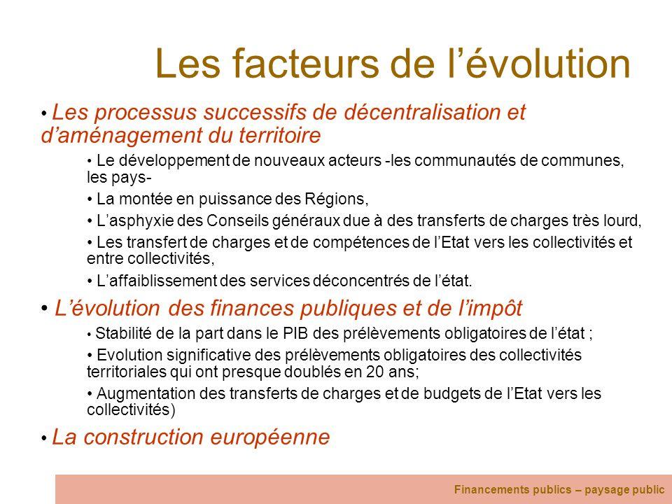 Les facteurs de lévolution Les processus successifs de décentralisation et daménagement du territoire Le développement de nouveaux acteurs -les commun