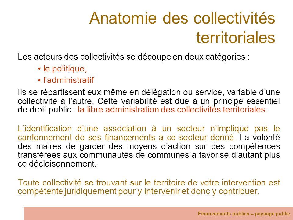 Anatomie des collectivités territoriales Les acteurs des collectivités se découpe en deux catégories : le politique, ladministratif Ils se répartissen