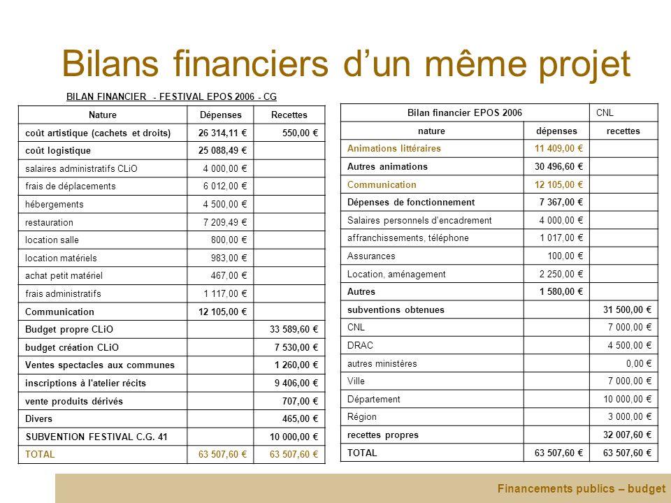 Bilans financiers dun même projet BILAN FINANCIER - FESTIVAL EPOS 2006 - CG NatureDépensesRecettes coût artistique (cachets et droits)26 314,11 550,00