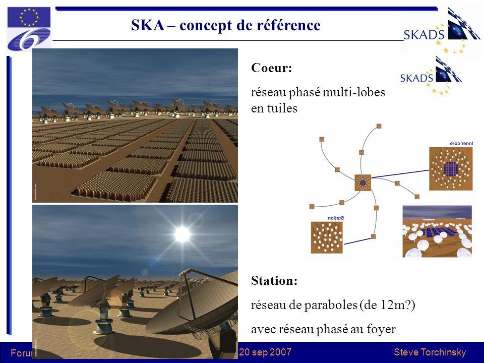 Steve Torchinsky Forum RI Meudon le 20 sep 2007 SKA – concept de référence Station: réseau de paraboles (de 12m?) avec réseau phasé au foyer Coeur: ré
