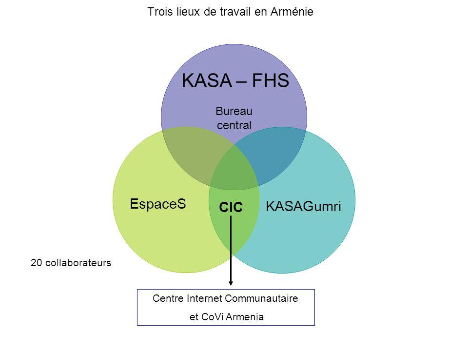 Trois lieux de travail en Arménie 20 collaborateurs EspaceS KASAGumri CIC KASA – FHS Centre Internet Communautaire et CoVi Armenia Bureau central