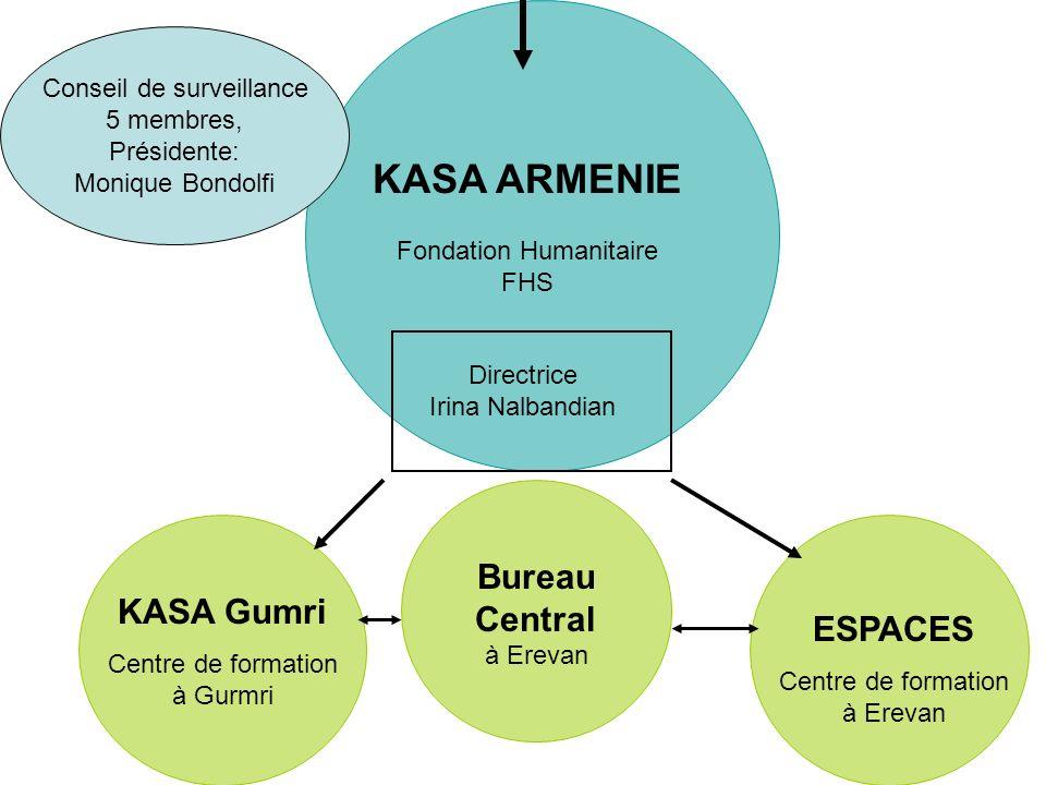 Conseil de surveillance 5 membres, Présidente: Monique Bondolfi KASA ARMENIE Fondation Humanitaire FHS Bureau Central à Erevan KASA Gumri Centre de formation à Gurmri Directrice Irina Nalbandian ESPACES Centre de formation à Erevan