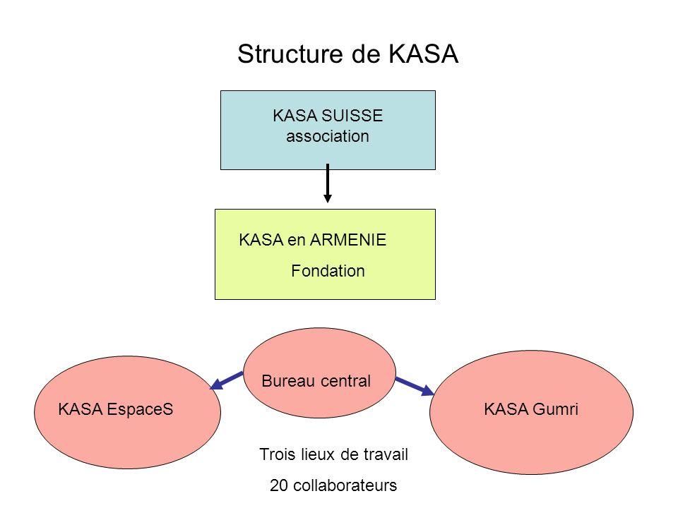 Structure de KASA KASA SUISSE association Trois lieux de travail 20 collaborateurs Bureau central KASA EspaceSKASA Gumri KASA en ARMENIE Fondation