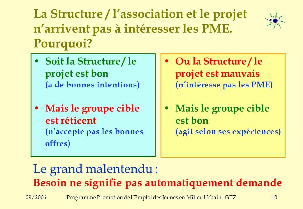 09/2006Programme Promotion de lEmploi des Jeunes en Milieu Urbain - GTZ9 Le problème...